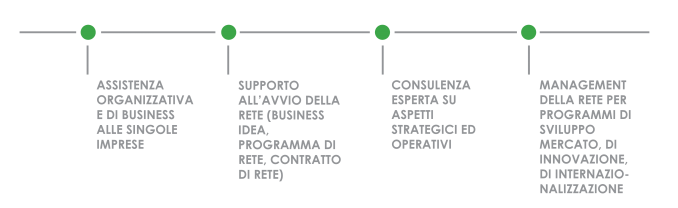 Management di rete - bep - business e persone S.r.l